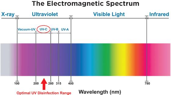 gln-electro magnetic spectrum