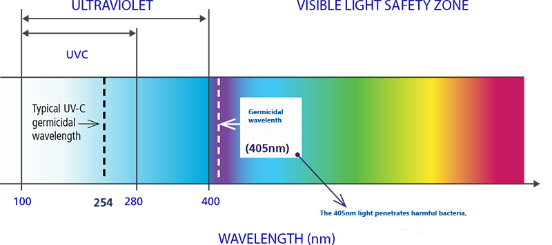 Visible Light Safety Zone